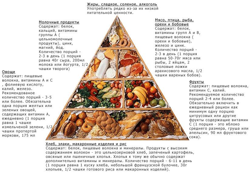 рацион питания чтобы убрать живот у мужчин