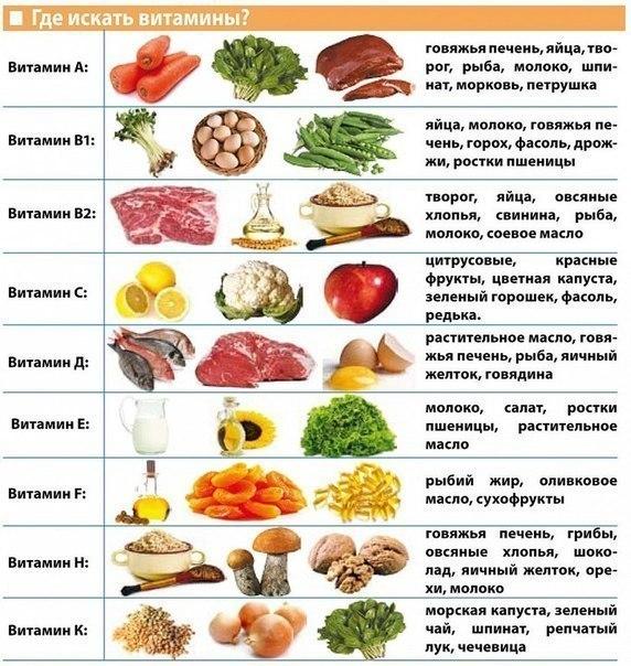 Таблица витаминов в еде