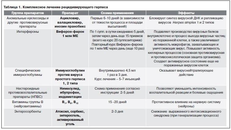 Комплексное лечение рецидивирующего герпеса