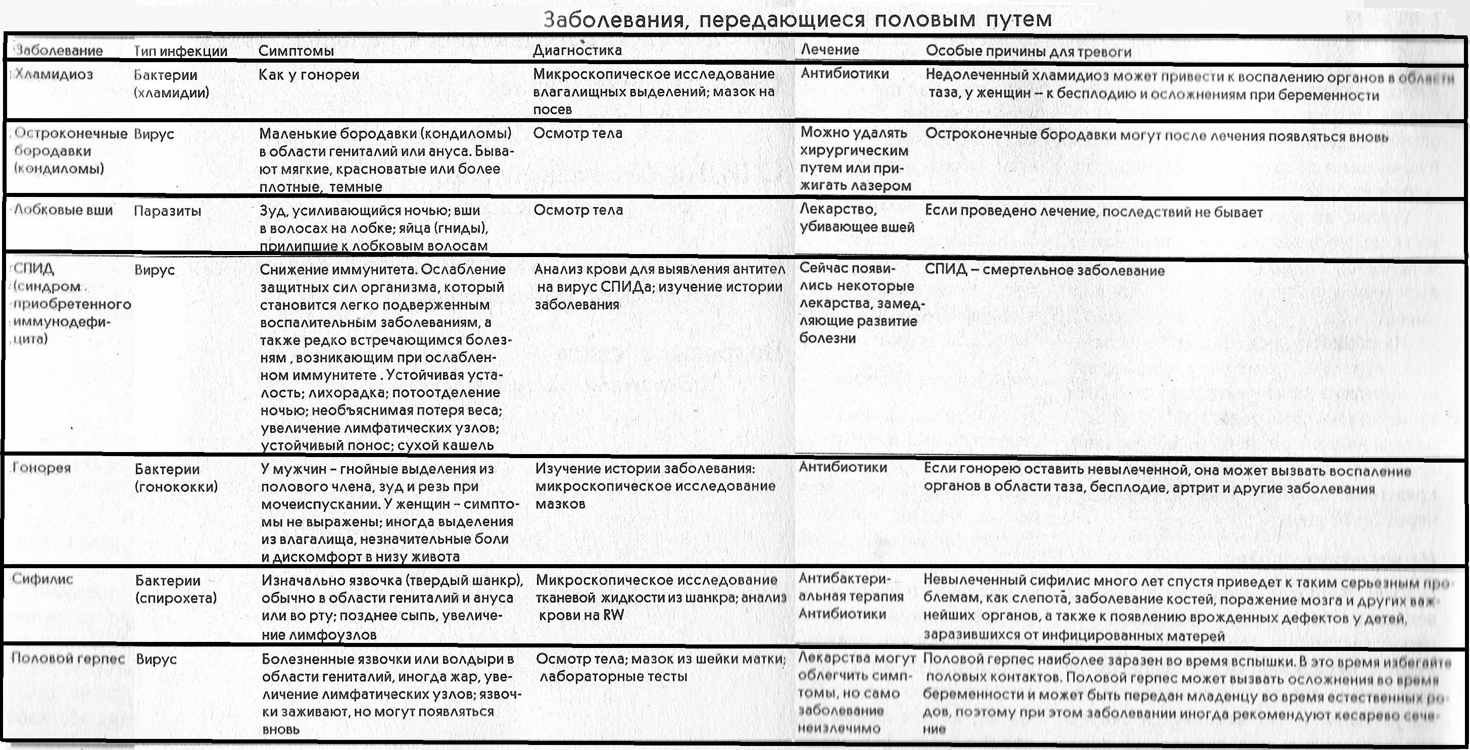 Заболевания, передающиеся половым путем (ЗППП).