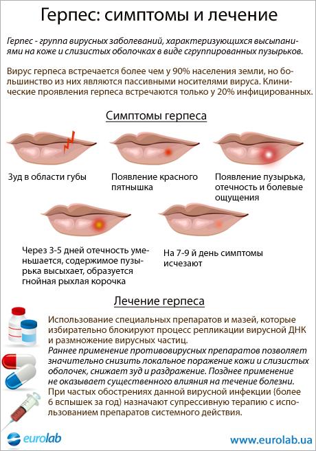 Заболевание - герпес